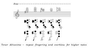 Diagram of tenor altissimo