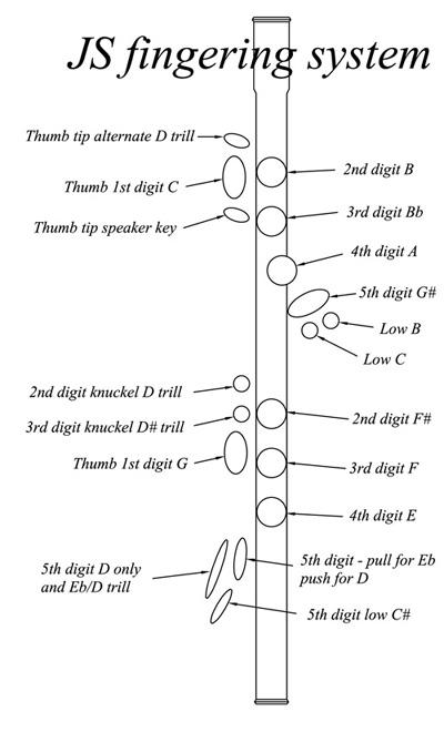 Chart of flute fingering