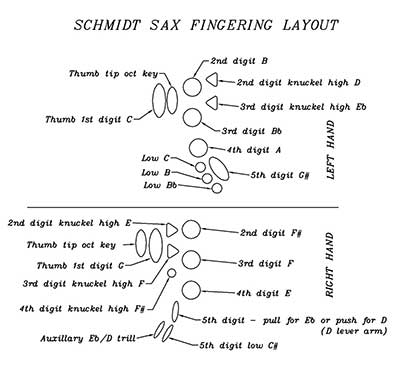 Layout of Schmidt sax fingering